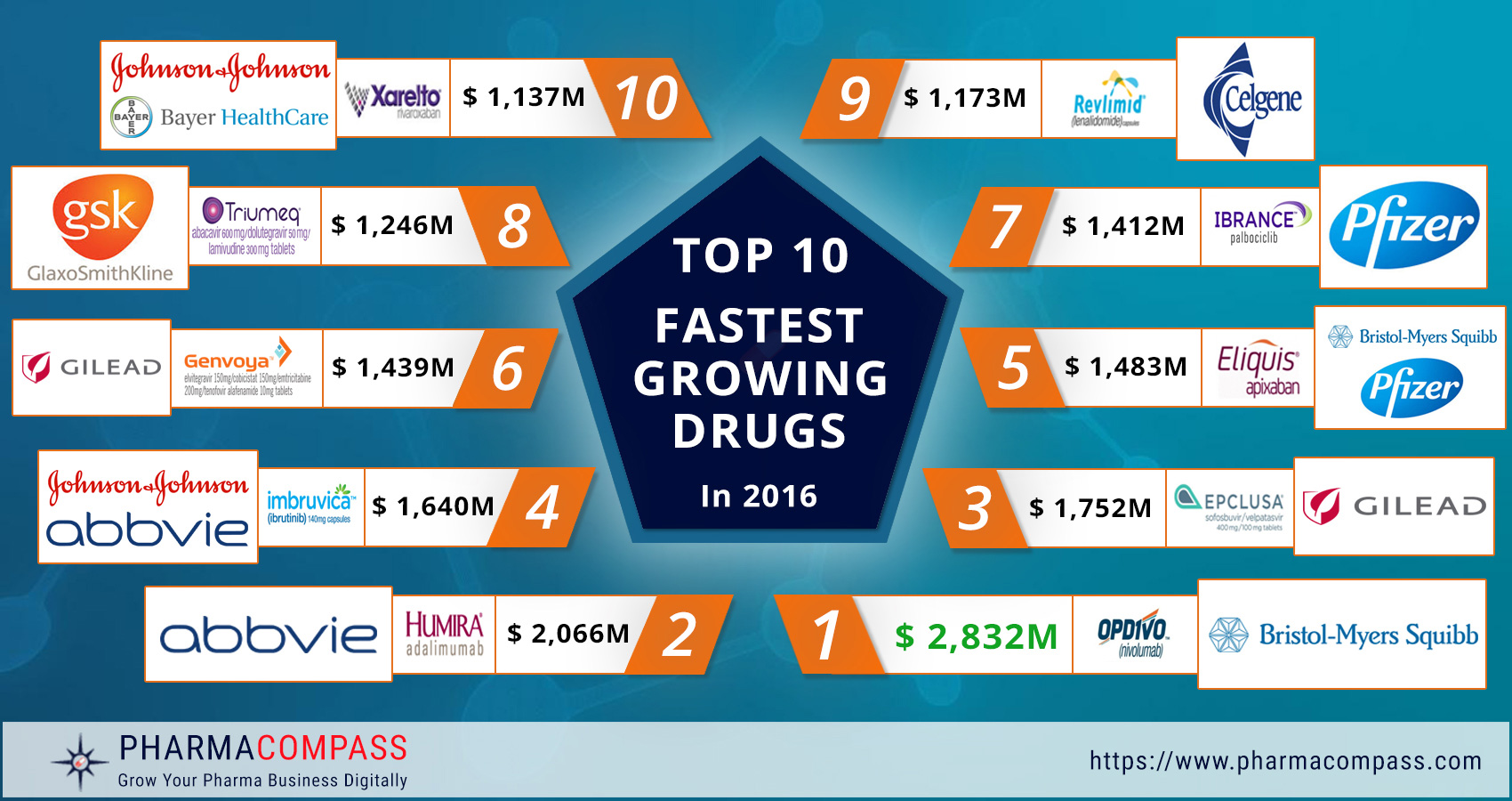 Chemical entities SHINE in the top 10 fastest-growing drugs of 2016