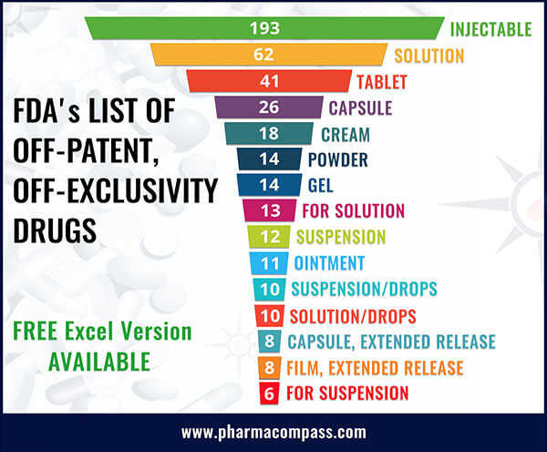 FDA List Of Off-Patent, Off-Exclusivity Drugs Without An Approved Generic, June 27, 2019