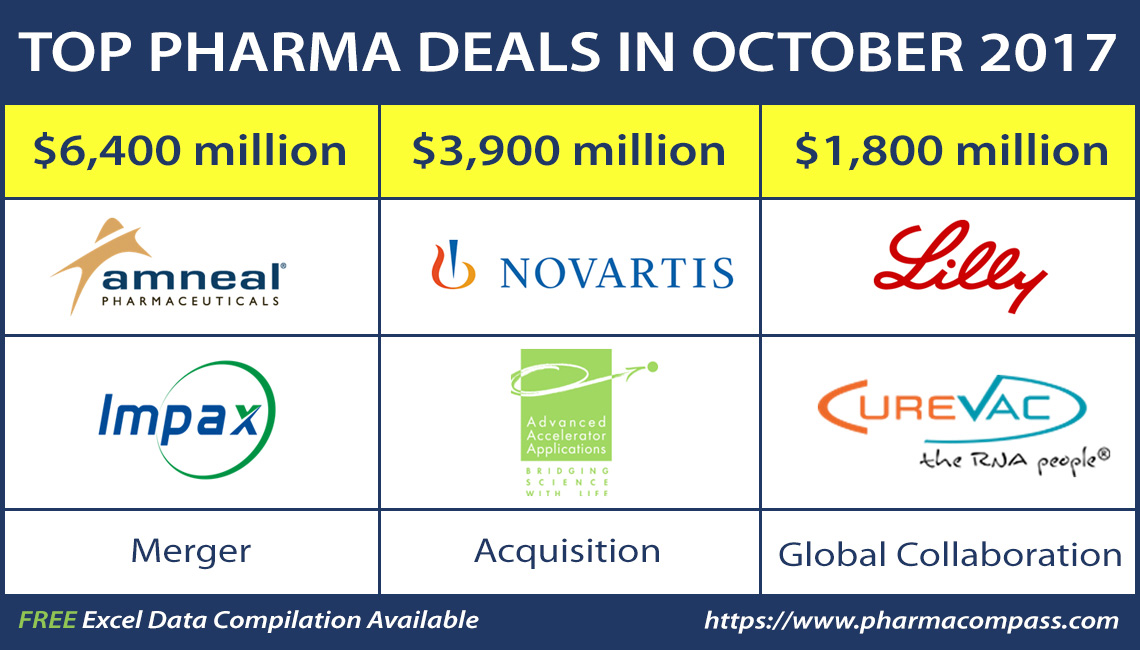 Pharma Deals, Investments and M&As in October 2017