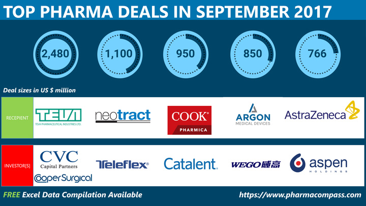 Pharma Deals, Investments and M&As in September 2017