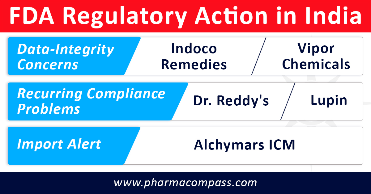 Recurring cGMP problems at Lupin, Dr Reddy's; Data-integrity concerns at Indoco, Vipor
