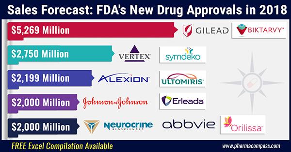 Sales Forecast: FDA