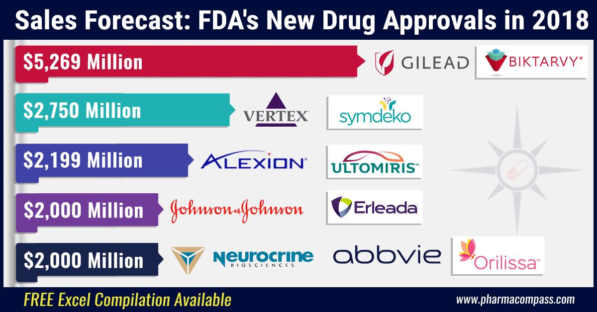 Sales Forecast of FDA's Novel Drugs Approvals in 2018