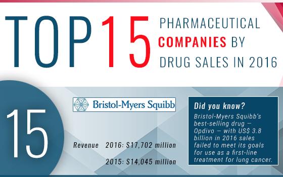 Top 15 Pharmaceutical Companies by Drug Sales in 2016
