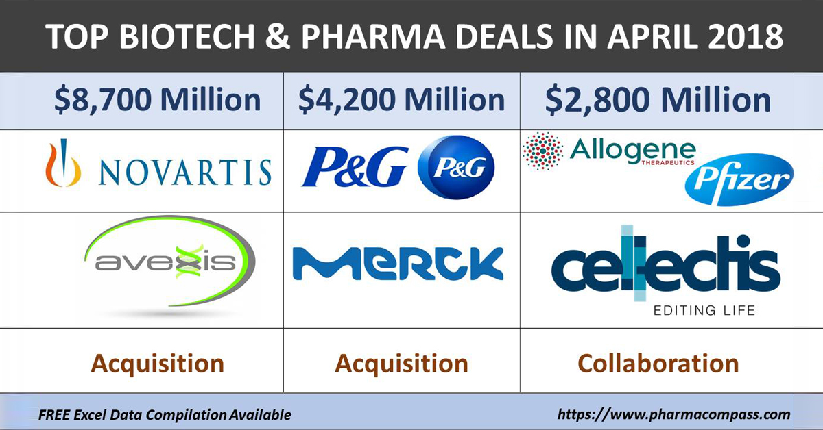 Top Biotech and Pharma Deals in April 2018