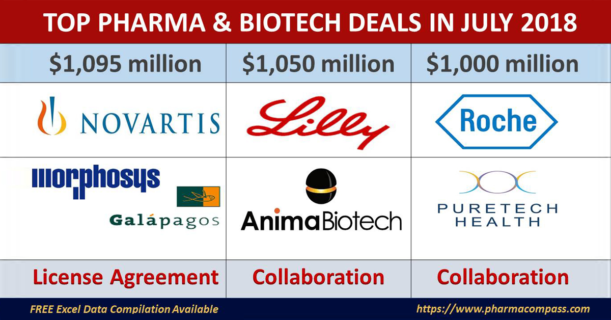Top Pharma & Biotech Deals, Investments, M&As – July 2018