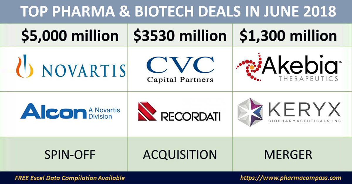 Top Pharma & Biotech Deals, Investments, M&As – June 2018