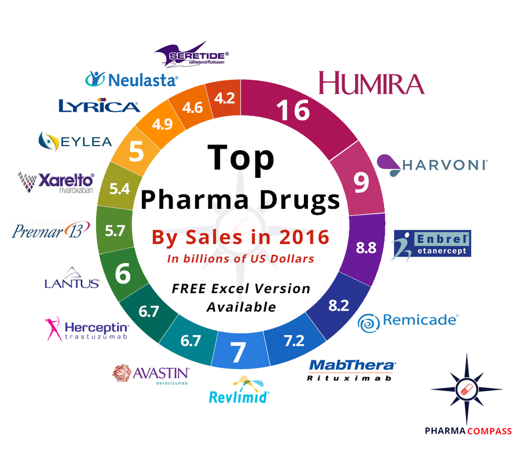 Top drugs by sales in 2016: Who sold the blockbuster drugs?