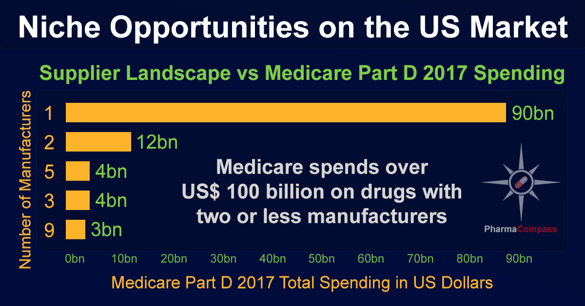 US market offers niche opportunities, reveals manufacturer sales data from Medicare Part D