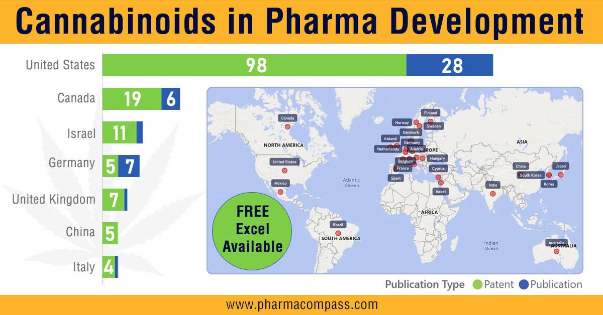 Cannabinoids in Pharmaceutical Development