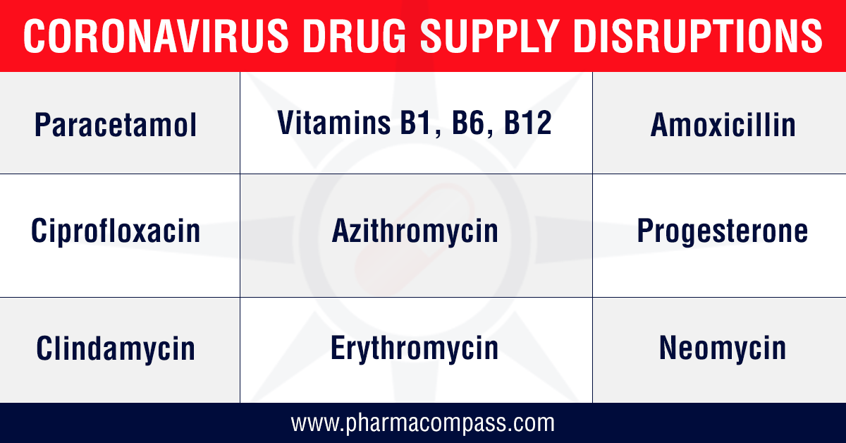 COVID-19: India restricts drug exports amid rising prices of essential bulk drugs; FDA announces first drug shortage