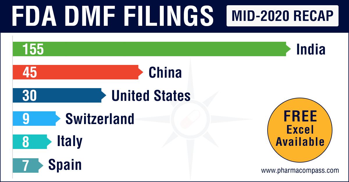 FDA DMF Filings (Mid-2020 Recap)