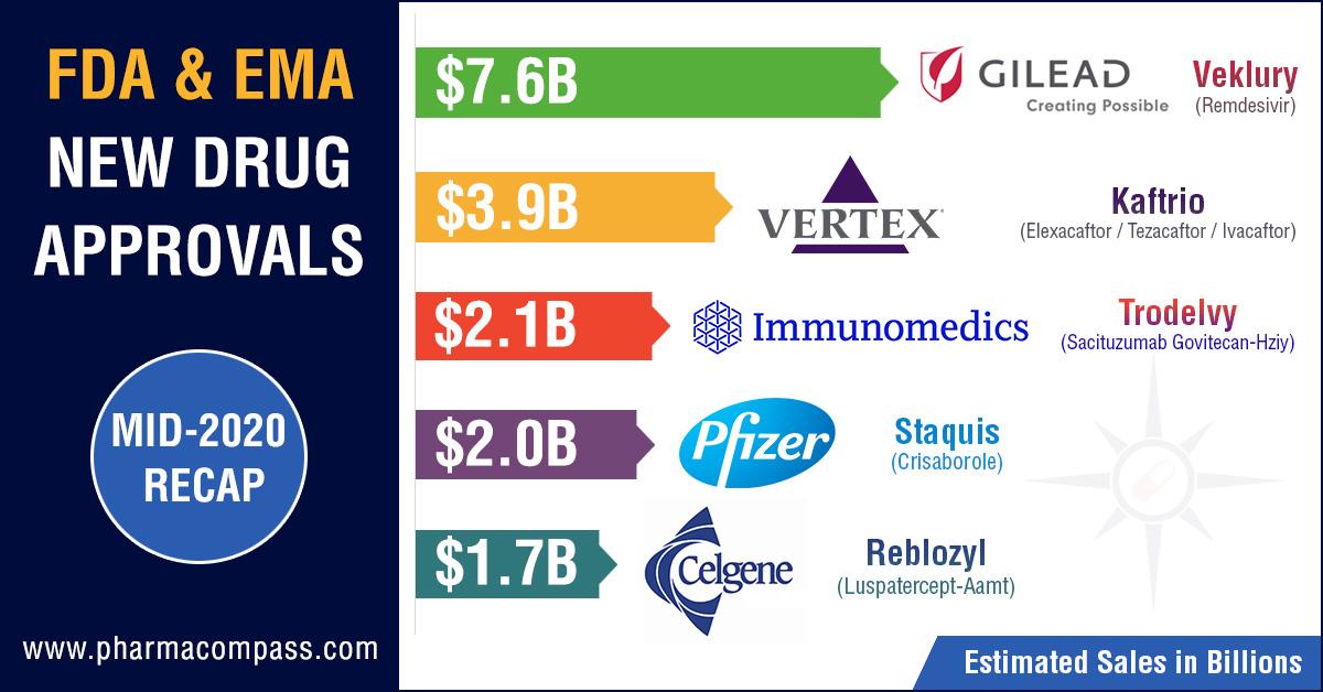 FDA & EMA's New Drug Approvals (Mid-2020 Recap)