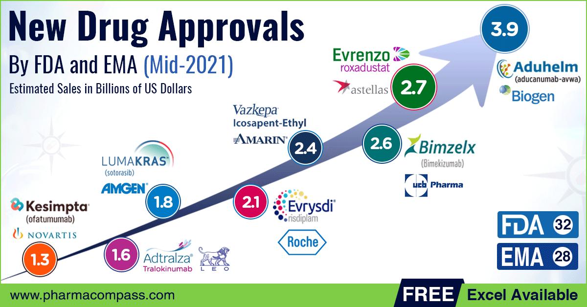 FDA & EMA's New Drug Approvals (Mid-2021 Recap)