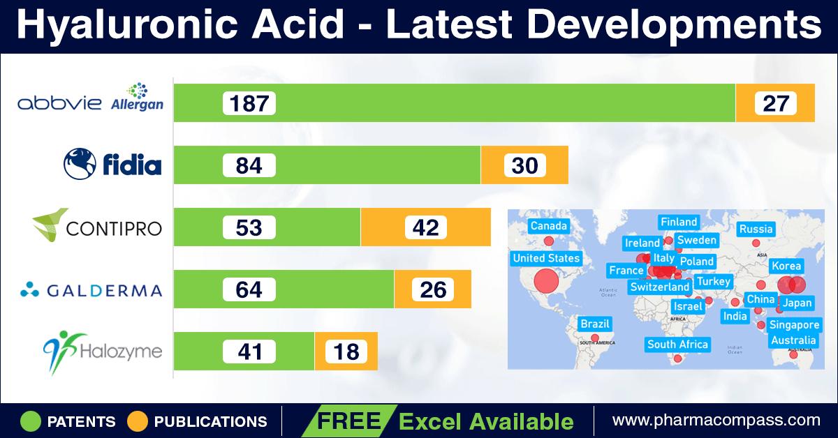 Hyaluronic Acid - Latest Developments