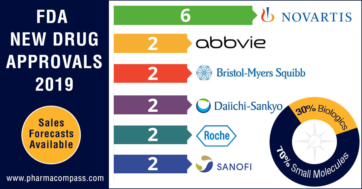 Novartis leads in new drug approvals;  Vertex's cystic fibrosis med holds highest sales potential