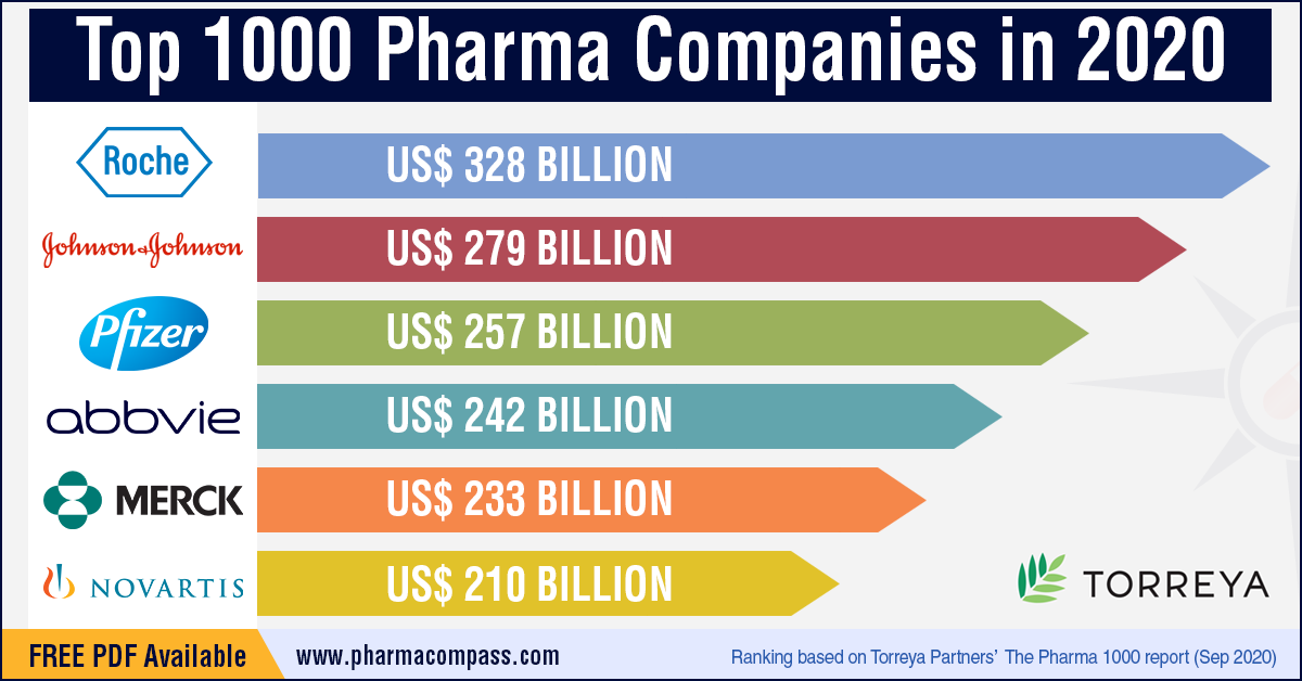 Top 1000 Pharma Companies in 2020