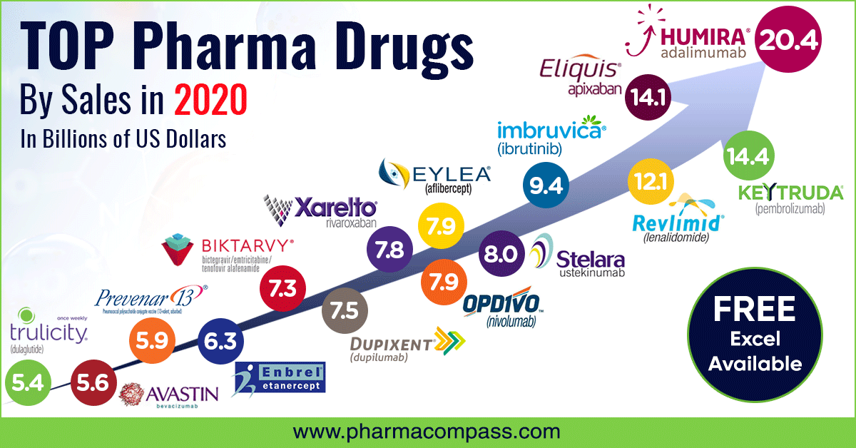 Top drugs and pharma companies by sales in 2020