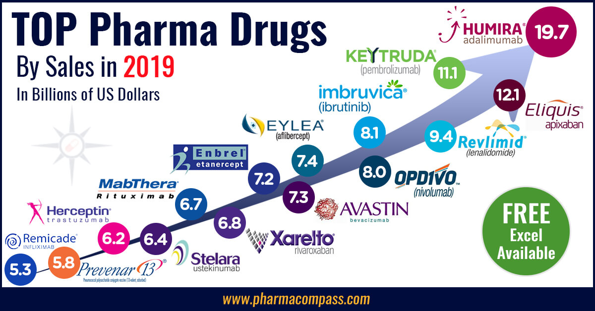 Top drugs and pharmaceutical companies of 2019 by revenues
