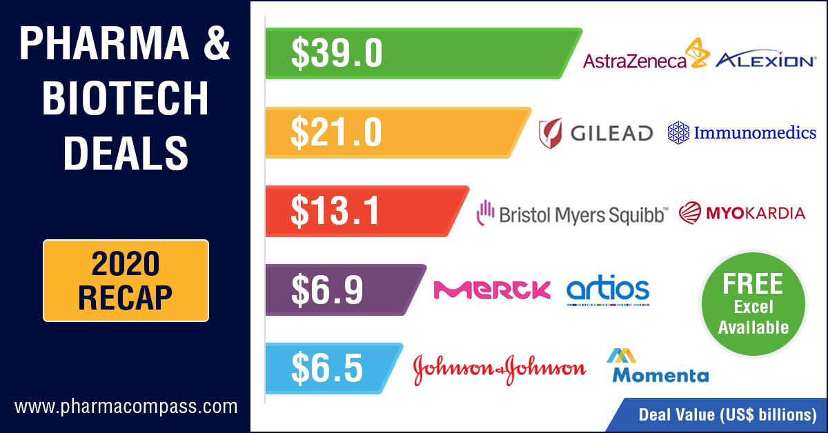 Top Pharma & Biotech Deals in 2020