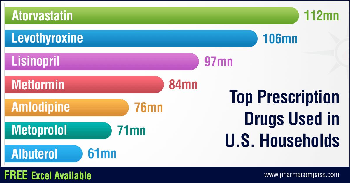 Top Prescription Drugs Used in US Households