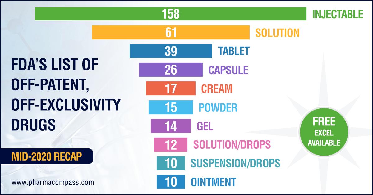 USFDA's list of drugs that need generic alternatives
